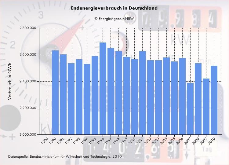 Stromverbrauch Endkunden wurde zwar weniger. aber der Primärenergieverbrauch ist nahezu gleich geblieben.