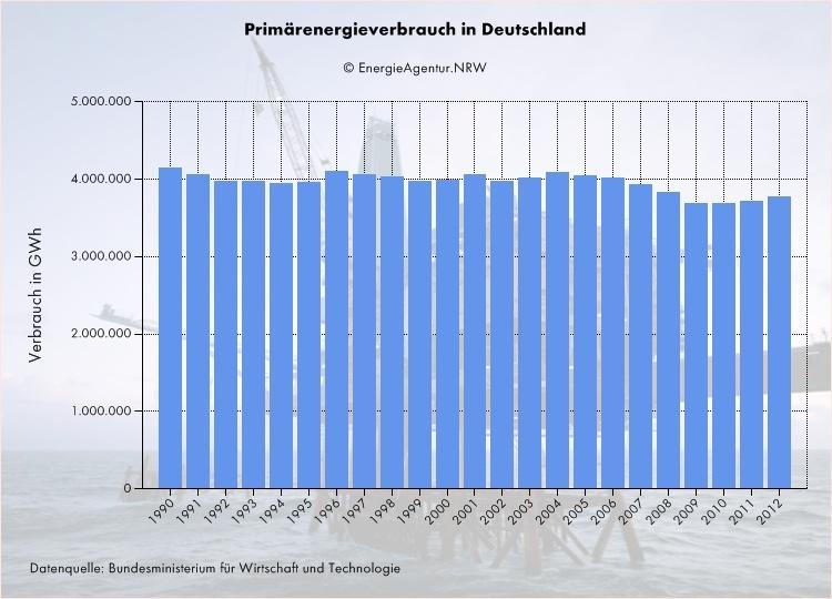 Strompreisentwicklung durch Stromerzeuger