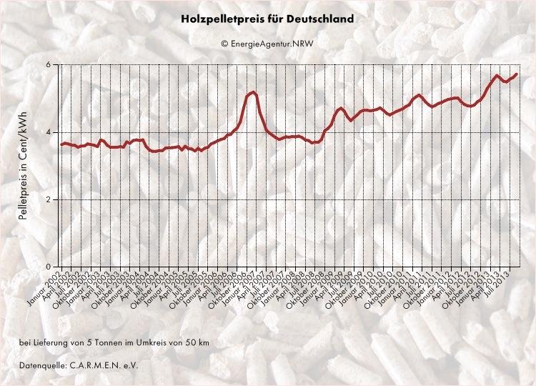 Holzpelletpreis. Die Entwicklung zeigt einen deutlichen Anstieg der Beschaffungskosten.
