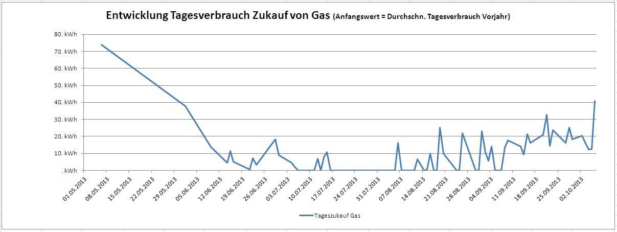 Tagesverbrauch Gas. Durch unser System der Eigenversorgung mit Strom und Wärme konnten wir unseren Zukauf vom Gasversorger erheblich reduzieren.