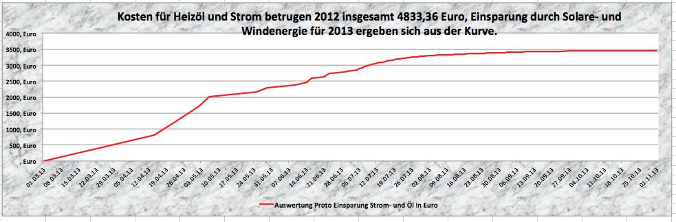Das Ergebnis für eine Dezentrale Energieversorgung fuer Oel und Strom Oktober 2013 zeigt, dass auch bei schlechten Wetterlagen unser System stabil arbeitet.