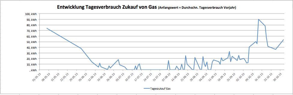Entwicklung des Tagesverbrauches für eine Dezentrale Energieversorgung mit Gasheizung