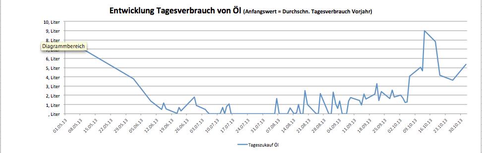 Dezentrale Energieversorgung mit Ölheizung, Entwicklung Tagesverbrauch bis Oktober  2013