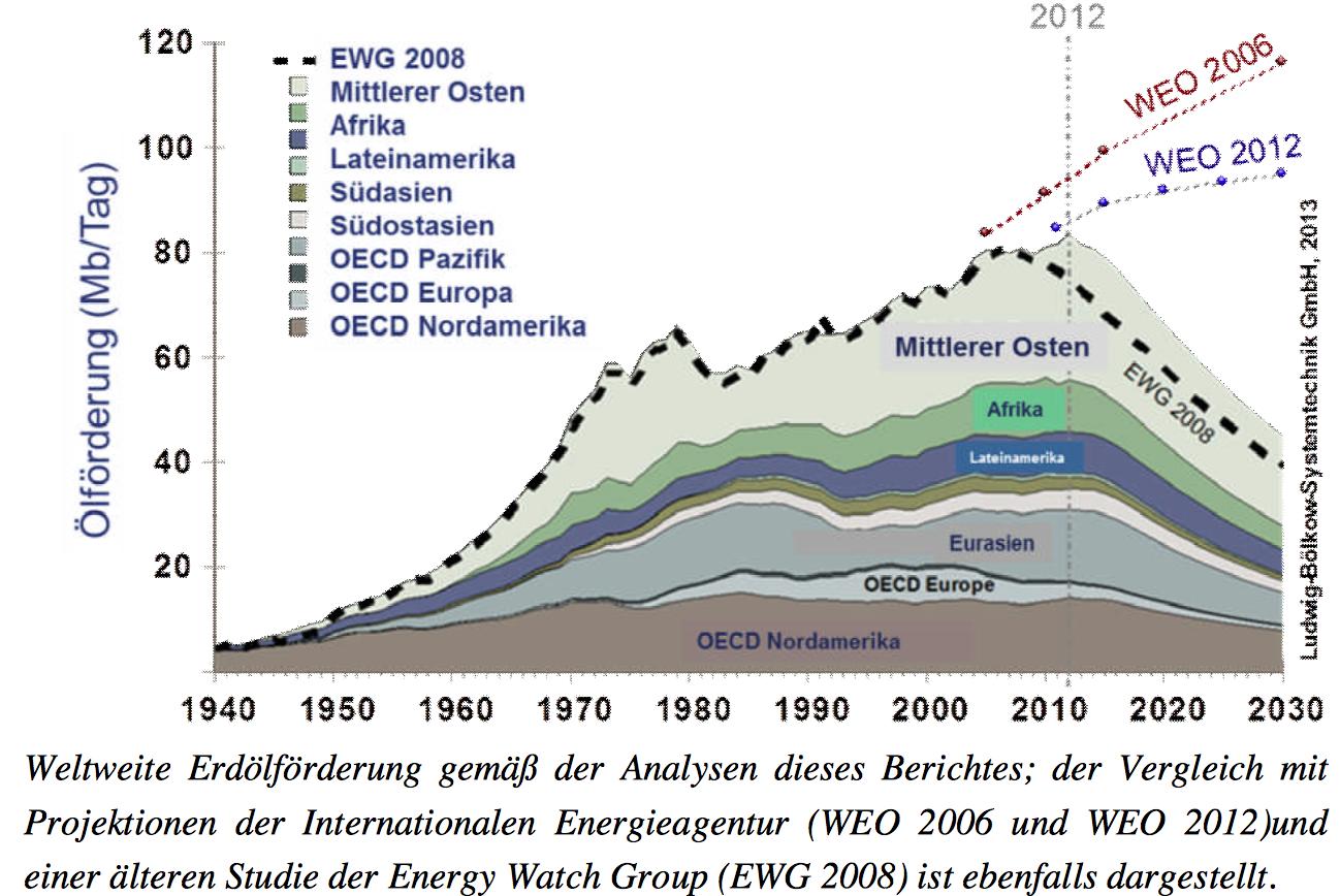Laderegler Photovoltaik, Wind- und Wasserkraft ersetzt fossile Brennstoffe zur Eigenversorgung